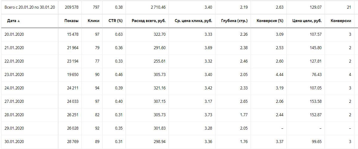 Статистика Яндекс Директ РСЯ